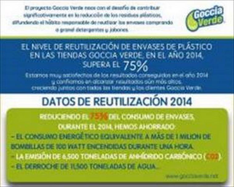 Ahorro energético y menos contaminación en 2014 con las tiendas Goccia Verde