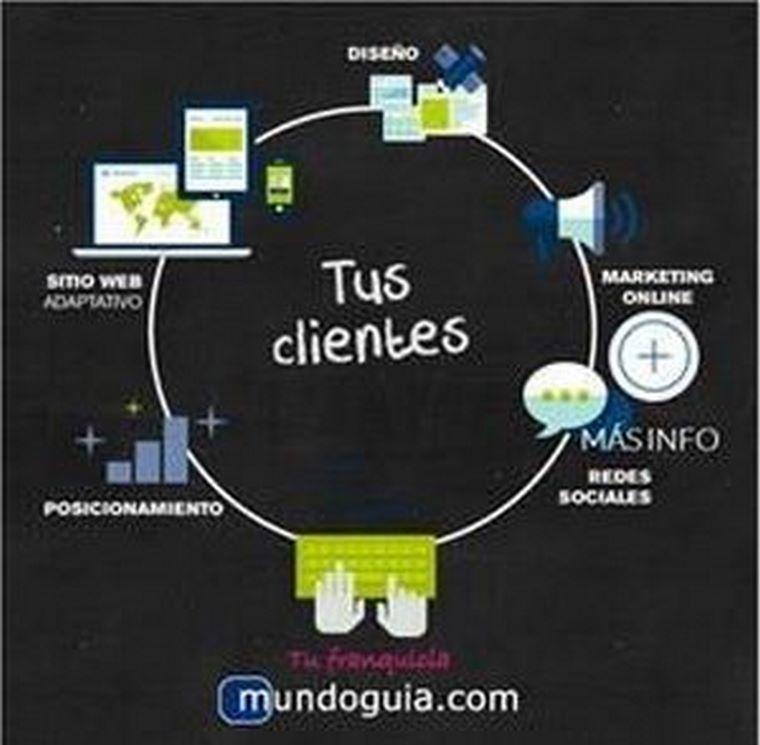 Las franquicias de Mundoguia gestionan también Redes Sociales a Pymes